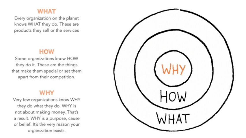 Inbound Marketing, Simon Sinek, Golden Circle, Attract Ideal Client, Attract Ideal Customer