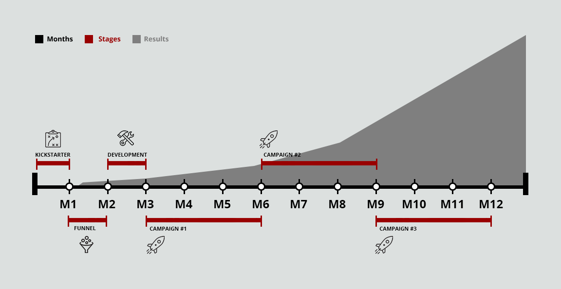 Chart-showing-when to-expect-results-by-month